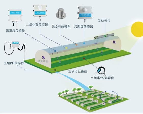 农业温室大棚控制系统