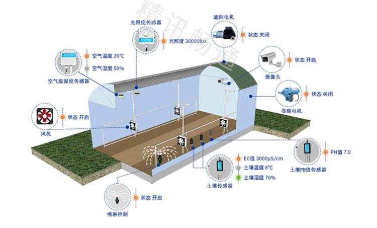 温室大棚自动控制系统
