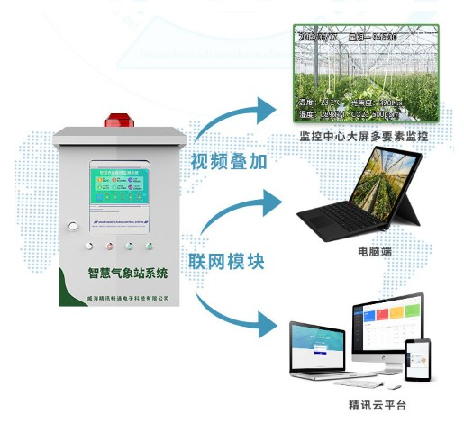 温室大棚监控系统
