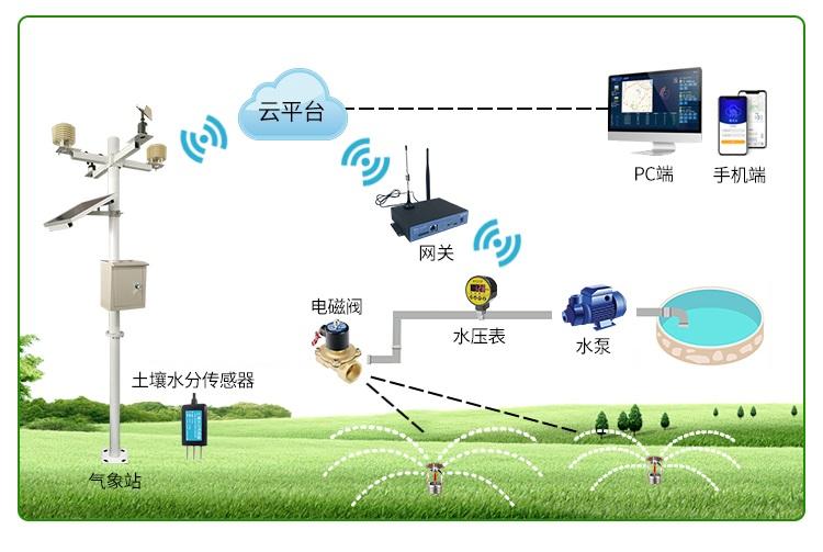 智能节水灌溉系统