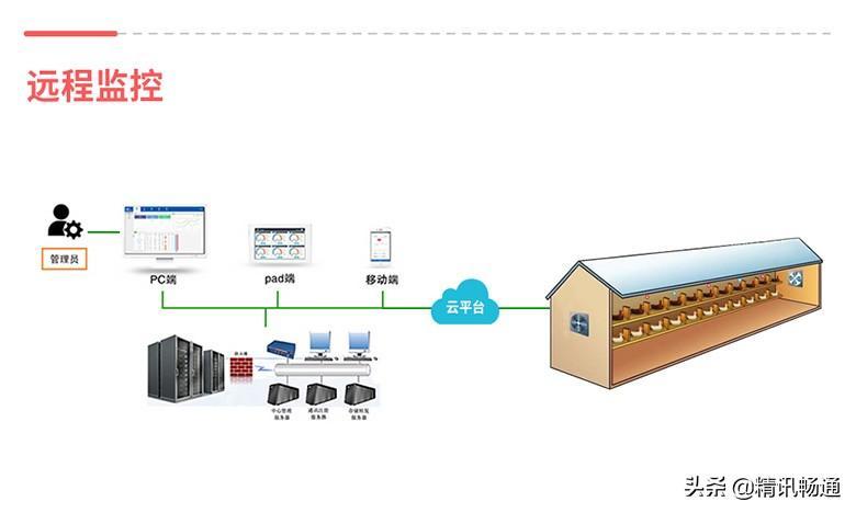 智能养殖监控系统